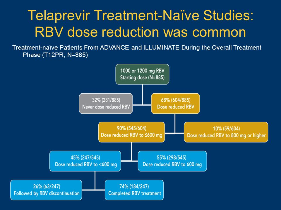 Telaprevir Treatment-Naïve Studies: RBV dose reduction was common Treatment-naïve Patients From ADVANCE and ILLUMINATE During the Overall Treatment Ph