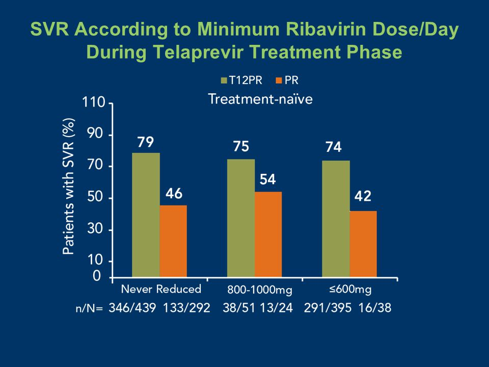 SVR According to Minimum Ribavirin Dose/Day During Telaprevir Treatment Phase