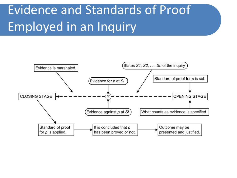 Evidence and Standards of Proof Employed in an Inquiry