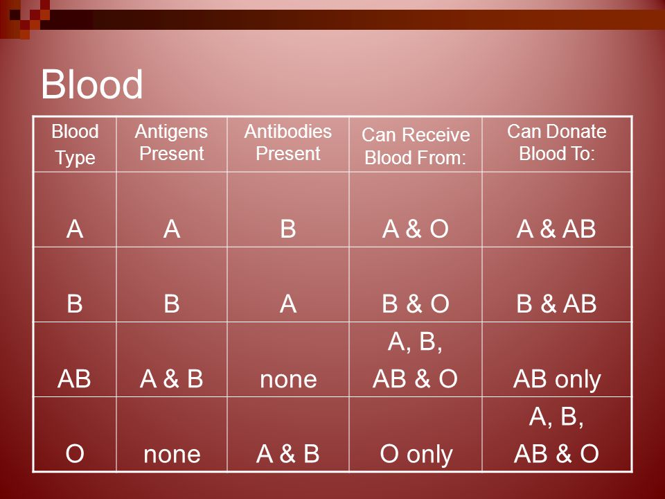Blood Type Antigens Present Antibodies Present Can Receive Blood From: Can Donate Blood To: AABA & OA & AB BBAB & OB & AB ABA & Bnone A, B, AB & OAB only OnoneA & BO only A, B, AB & O