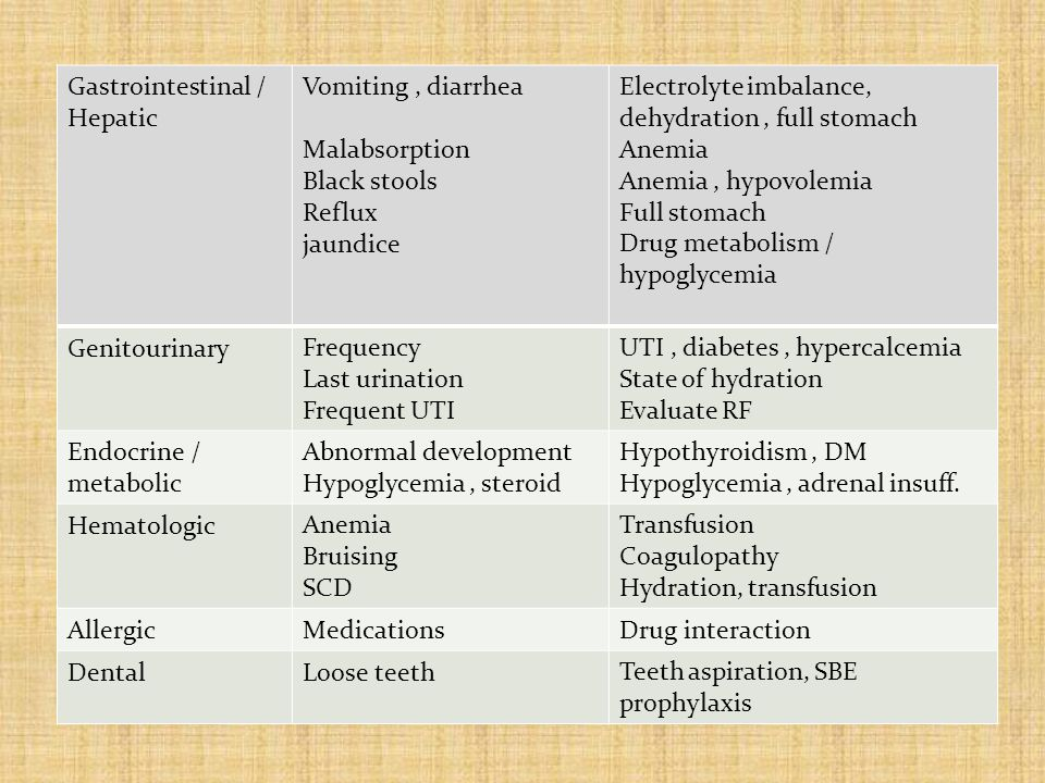 Electrolyte imbalance, dehydration, full stomach Anemia Anemia, hypovolemia Full stomach Drug metabolism / hypoglycemia Vomiting, diarrhea Malabsorption Black stools Reflux jaundice Gastrointestinal / Hepatic UTI, diabetes, hypercalcemia State of hydration Evaluate RF Frequency Last urination Frequent UTI Genitourinary Hypothyroidism, DM Hypoglycemia, adrenal insuff.