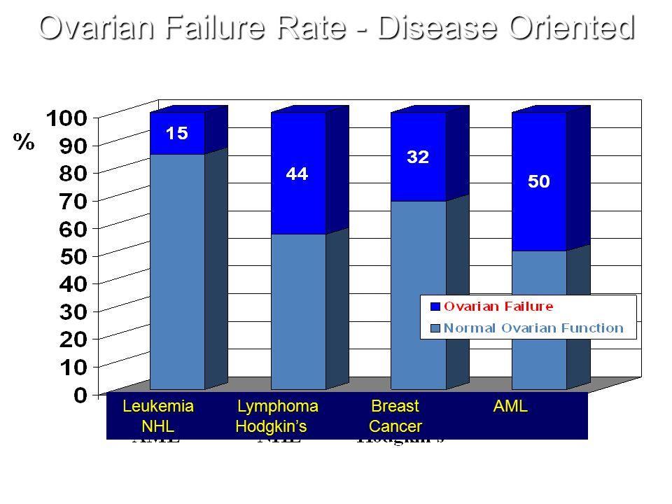 Ovarian Failure Rate - Disease Oriented Leukemia Lymphoma Breast AML NHL Hodgkin's Cancer Leukemia Lymphoma Breast AML NHL Hodgkin's Cancer