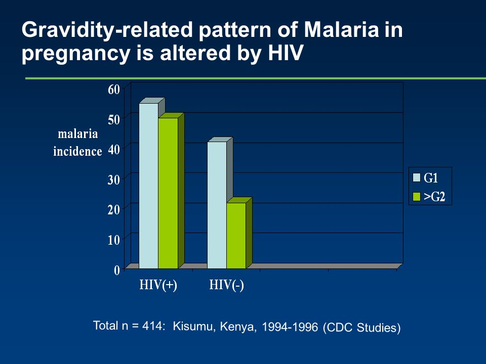 Total n = 414: Kisumu, Kenya, 1994-1996 (CDC Studies) Gravidity-related pattern of Malaria in pregnancy is altered by HIV