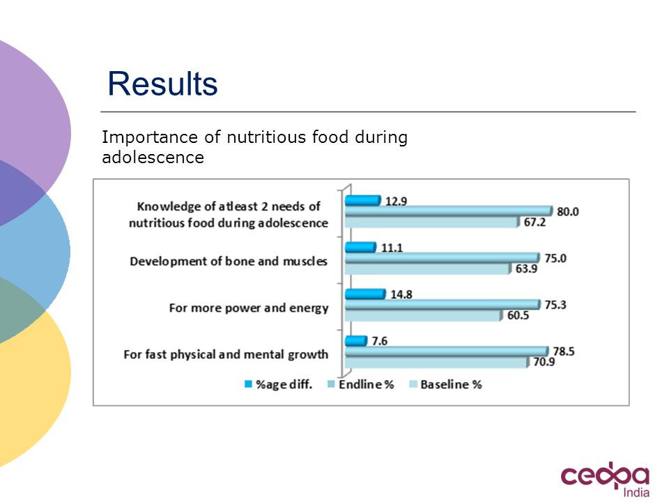 Results Importance of nutritious food during adolescence