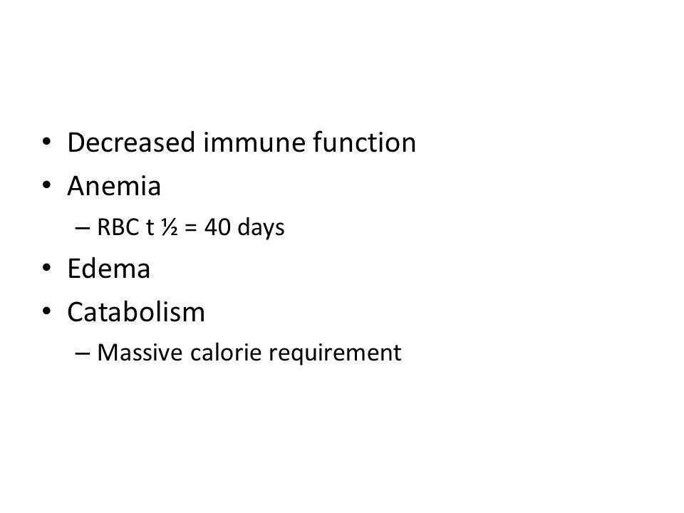 Decreased immune function Anemia – RBC t ½ = 40 days Edema Catabolism – Massive calorie requirement