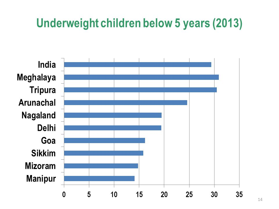 Underweight children below 5 years (2013) 14