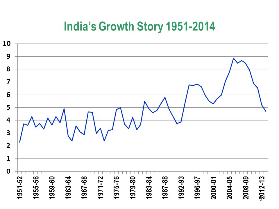 2 India's Growth Story 1951-2014 2