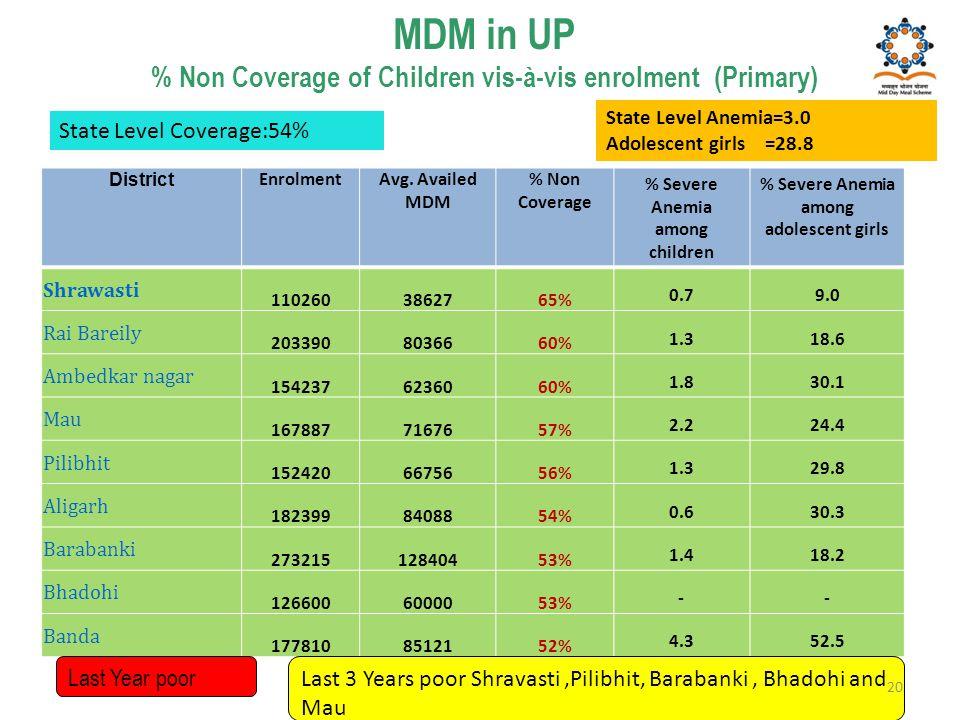 MDM in UP % Non Coverage of Children vis-à-vis enrolment (Primary) District EnrolmentAvg. Availed MDM % Non Coverage % Severe Anemia among children %