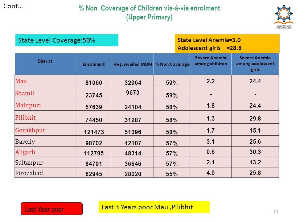 % Non Coverage of Children vis-à-vis enrolment (Upper Primary) District EnrolmentAvg. Availed MDM % Non Coverage Severe Anemia among children Severe A