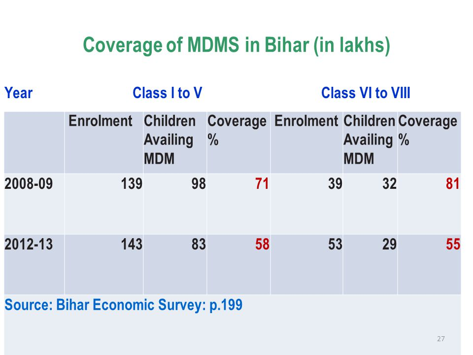 Coverage of MDMS in Bihar (in lakhs) YearClass I to VClass VI to VIII EnrolmentChildren Availing MDM Coverage % EnrolmentChildren Availing MDM Coverag