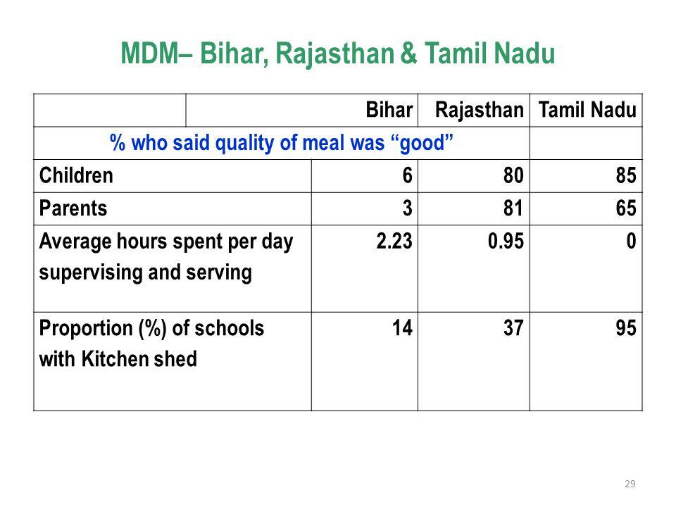 "MDM– Bihar, Rajasthan & Tamil Nadu BiharRajasthanTamil Nadu % who said quality of meal was ""good"" Children68085 Parents38165 Average hours spent per d"