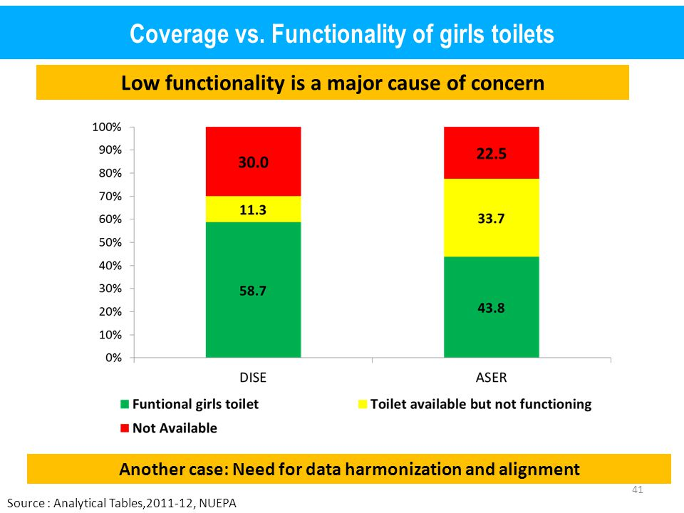 Coverage vs. Functionality of girls toilets Source : Analytical Tables,2011-12, NUEPA Another case: Need for data harmonization and alignment Low func