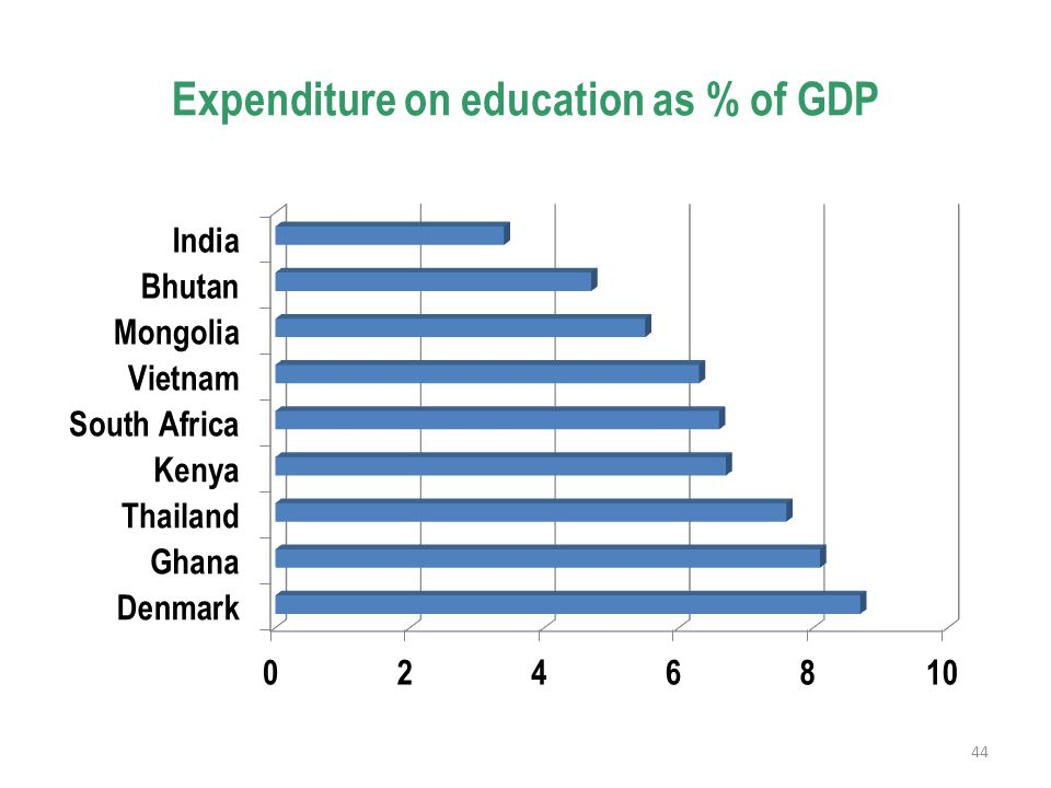 Expenditure on education as % of GDP 44