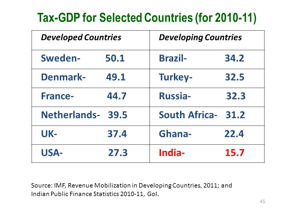Tax-GDP for Selected Countries (for 2010-11) 45 Source: IMF, Revenue Mobilization in Developing Countries, 2011; and Indian Public Finance Statistics