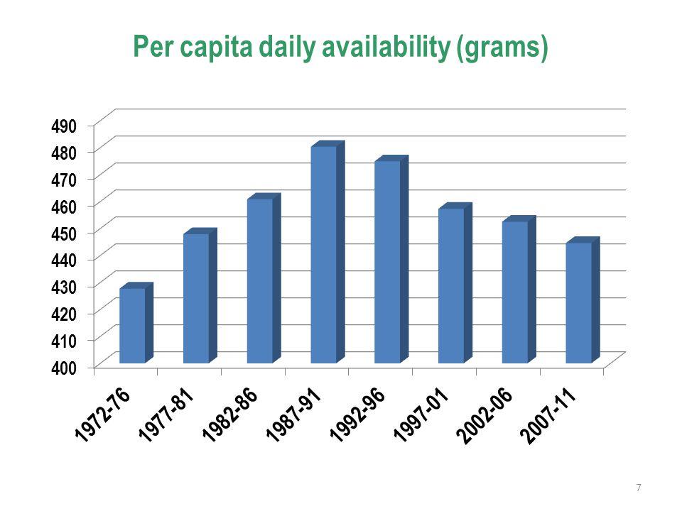 Per capita daily availability (grams) 7