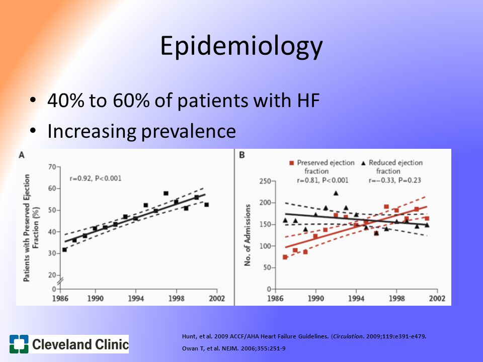 Epidemiology 40% to 60% of patients with HF Increasing prevalence Hunt, et al.