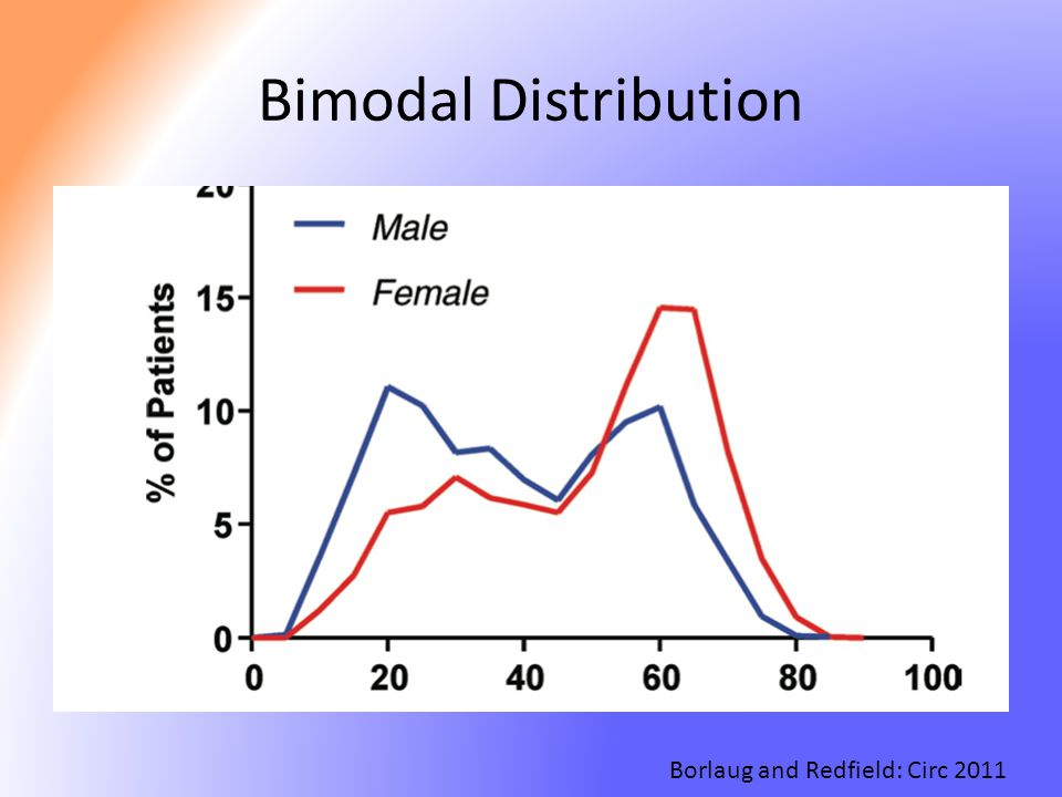 Bimodal Distribution Borlaug and Redfield: Circ 2011
