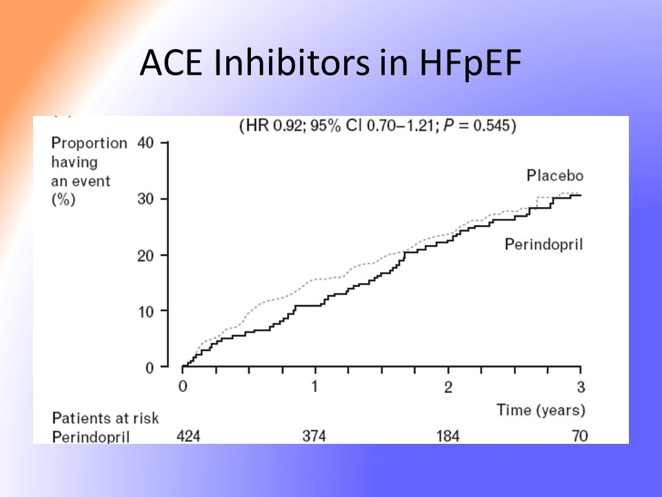 ACE Inhibitors in HFpEF