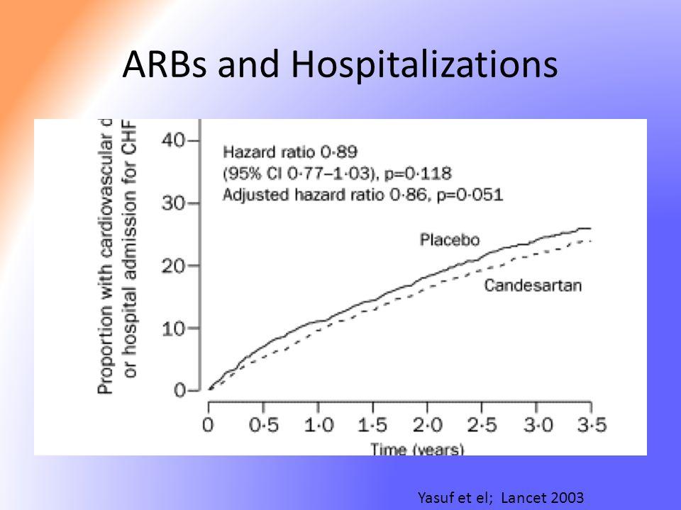 ARBs and Hospitalizations Yasuf et el; Lancet 2003