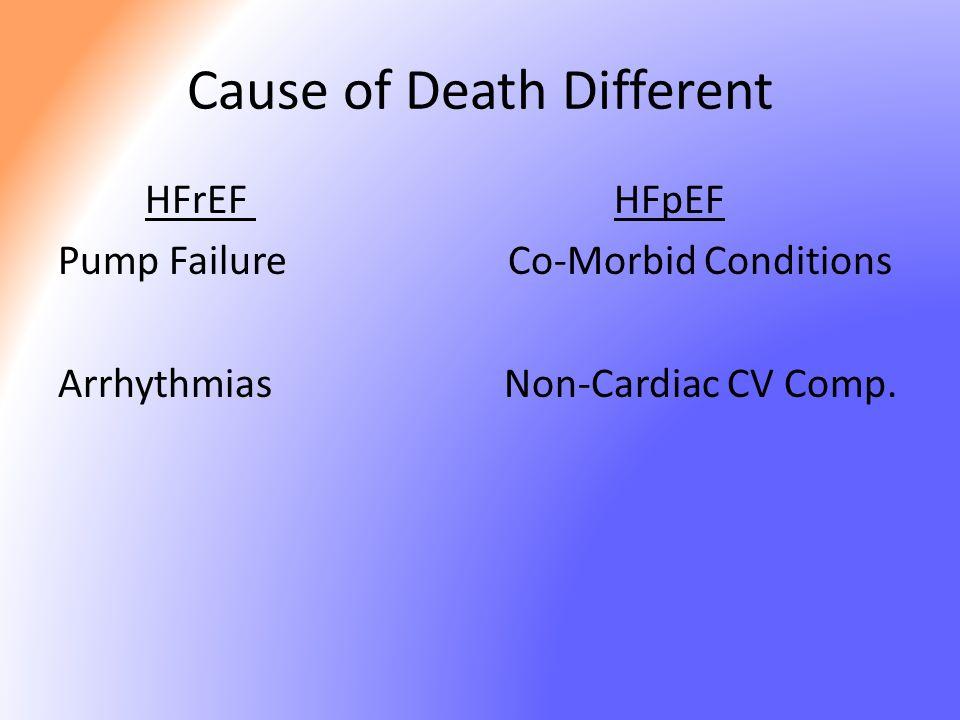 Cause of Death Different HFrEF HFpEF Pump Failure Co-Morbid Conditions Arrhythmias Non-Cardiac CV Comp.