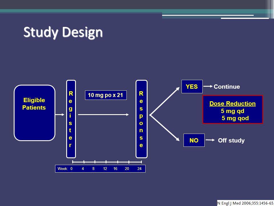Study Design Dose Reduction 5 mg qd 5 mg qod Week: 0 4 8 12 16 20 24 Eligible Patients RegisterRegister ResponseResponse 10 mg po x 21 NO Off study YE