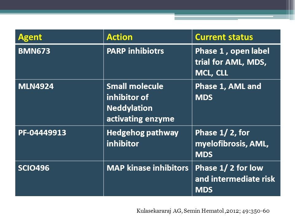 AgentActionCurrent status BMN673PARP inhibiotrsPhase 1, open label trial for AML, MDS, MCL, CLL MLN4924Small molecule inhibitor of Neddylation activat