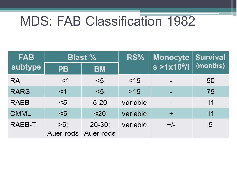 MDS: FAB Classification 1982 FAB subtype Blast % RS%Monocyte s >1x10 9 /l Survival (months) PBBM RA <1<5<15-50 RARS<1<5>15-75 RAEB<55-20variable-11 CM
