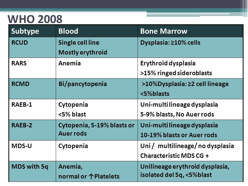 WHO 2008 Bone MarrowBloodSubtype Dysplasia: ≥10% cellsSingle cell line Mostly erythroid RCUD Erythroid dysplasia >15% ringed sideroblasts AnemiaRARS >