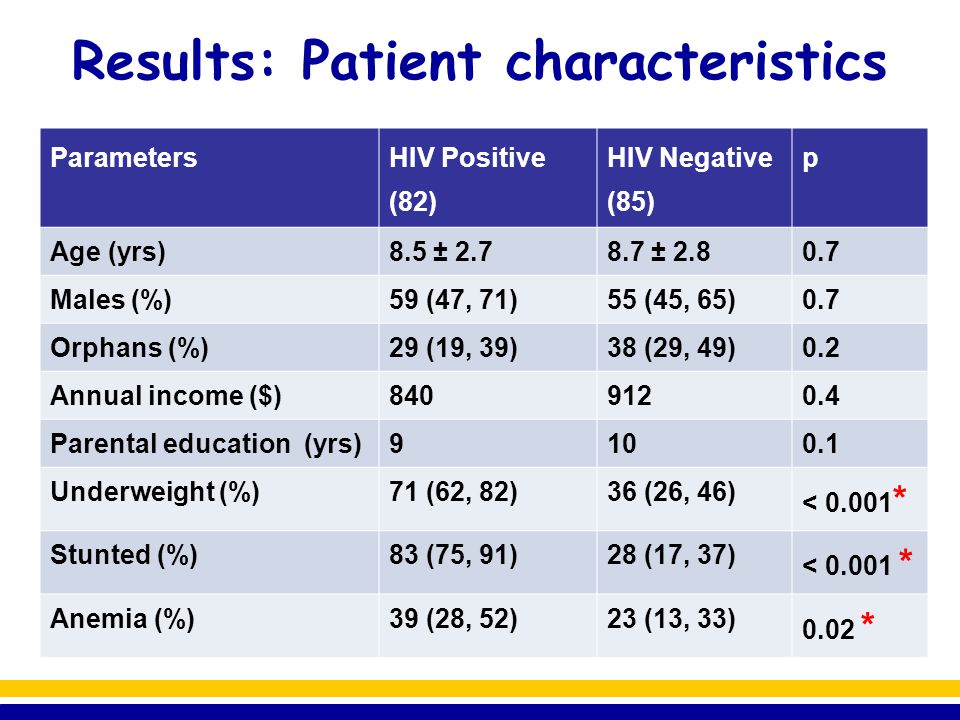 Results: Patient characteristics ParametersHIV Positive (82) HIV Negative (85) Age at diagnosis6.8 ± 3.1- HIV Clinical Stage 78% were WHO stage 1 or 2 - Current CD4 (%)25 (16, 39)- Children on ART (%)48%- ART Regimen (65%)d4T + 3TC+ NVP-