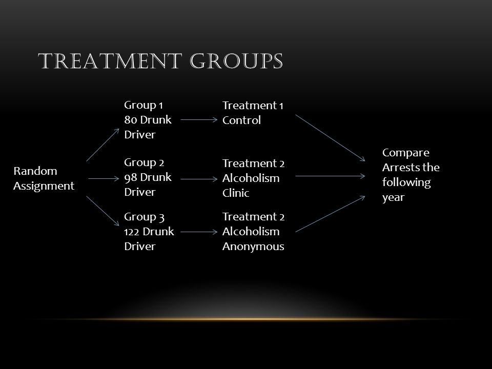 TREATMENT GROUPS Random Assignment Group 1 80 Drunk Driver Group 2 98 Drunk Driver Group 3 122 Drunk Driver Treatment 1 Control Treatment 2 Alcoholism Clinic Treatment 2 Alcoholism Anonymous Compare Arrests the following year