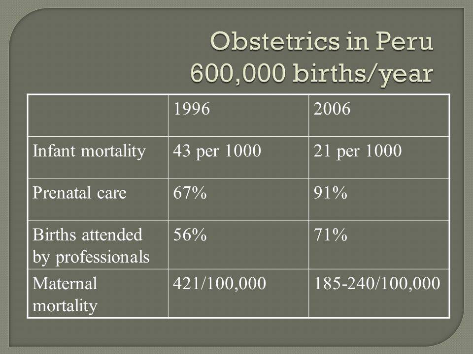 19962006 Infant mortality43 per 100021 per 1000 Prenatal care67%91% Births attended by professionals 56%71% Maternal mortality 421/100,000185-240/100,000