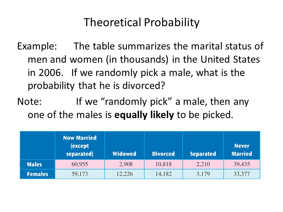 Theoretical Probability Example: The table summarizes the marital status of men and women (in thousands) in the United States in 2006.