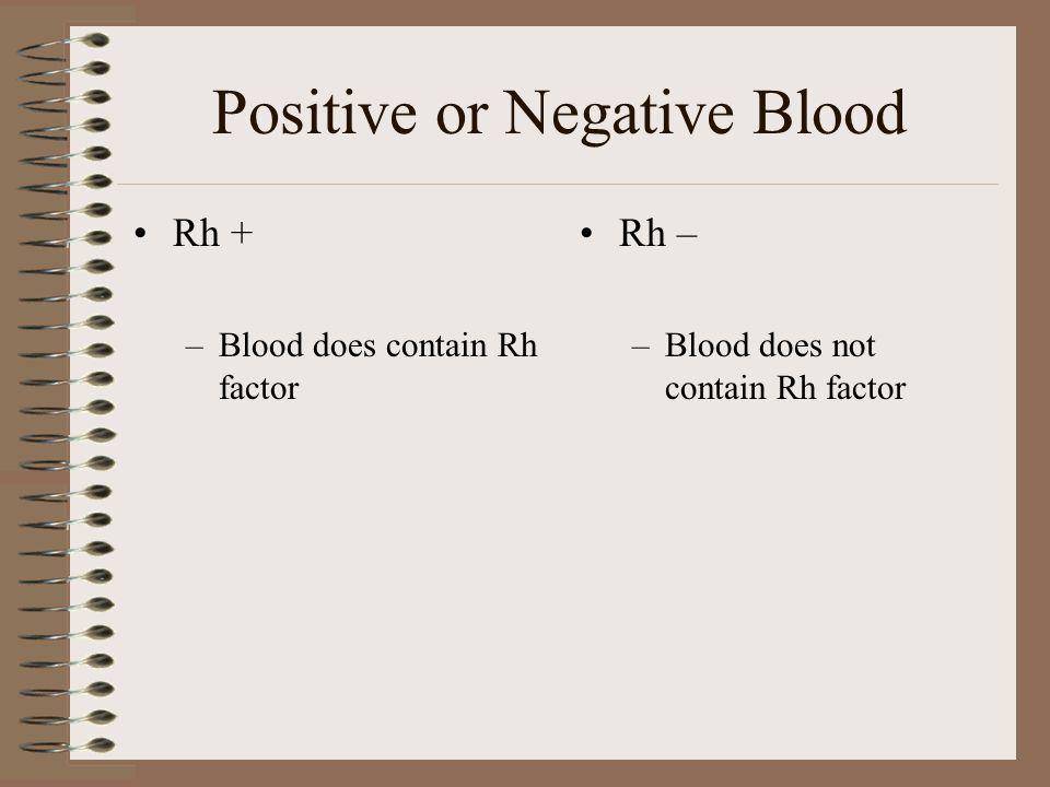 Blood Types AB ABO