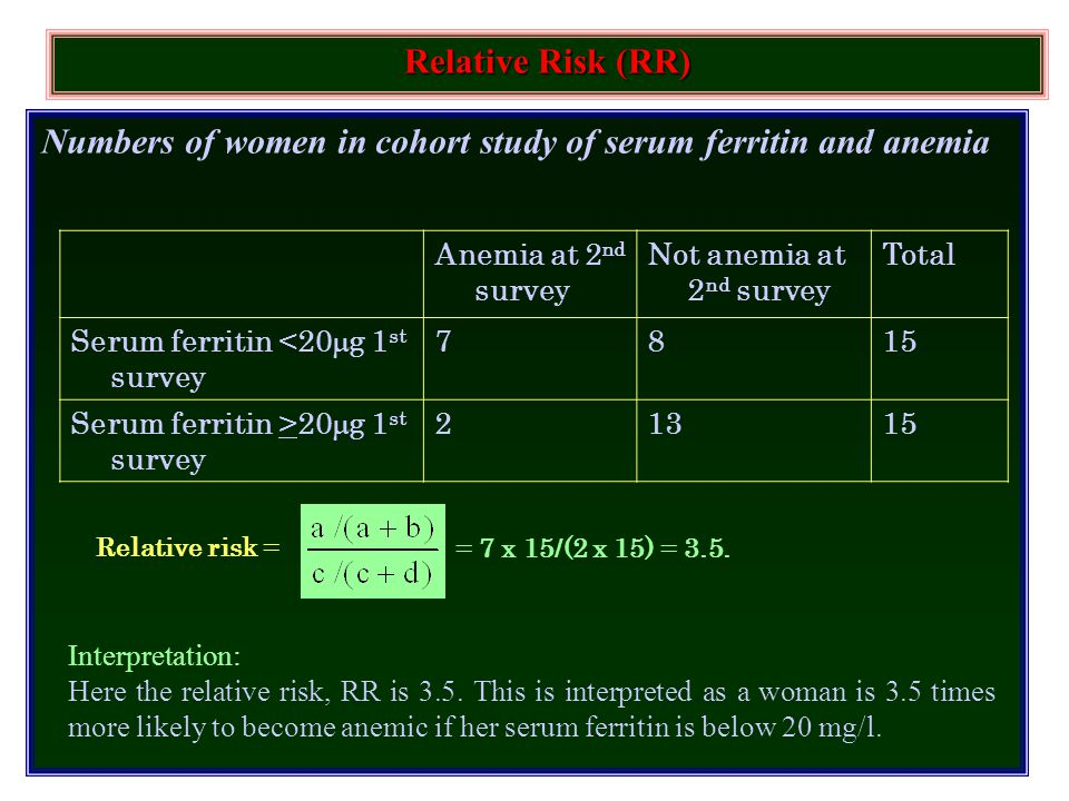 Numbers of women in cohort study of serum ferritin and anemia Relative Risk (RR) Anemia at 2 nd survey Not anemia at 2 nd survey Total Serum ferritin