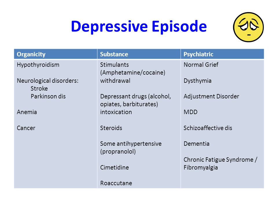 Depressive Episode OrganicitySubstancePsychiatric Hypothyroidism Neurological disorders: Stroke Parkinson dis Anemia Cancer Stimulants (Amphetamine/cocaine) withdrawal Depressant drugs (alcohol, opiates, barbiturates) intoxication Steroids Some antihypertensive (propranolol) Cimetidine Roaccutane Normal Grief Dysthymia Adjustment Disorder MDD Schizoaffective dis Dementia Chronic Fatigue Syndrome / Fibromyalgia