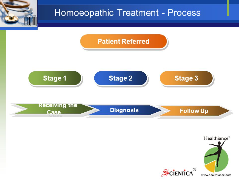 Homoeopathic Treatment - Process Follow Up Diagnosis Receiving the Case Stage 1 Stage 2 Stage 3 Patient Referred