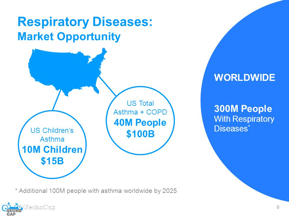 The Adherence Problem = $317B in US ADHD Anemia Cancer Dermatology Diabetes IBD Mental Health * Express Scripts: $317B in excess health costs, 69% due to procrastination and forgetfulness 10 US CHRONIC PEDI MEDICATION