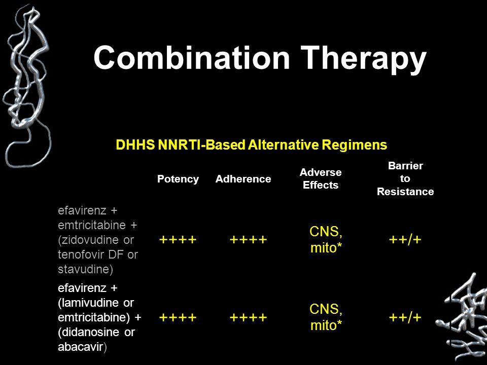 Combination Therapy DHHS NNRTI-Based Alternative Regimens PotencyAdherence Adverse Effects Barrier to Resistance efavirenz + emtricitabine + (zidovudi