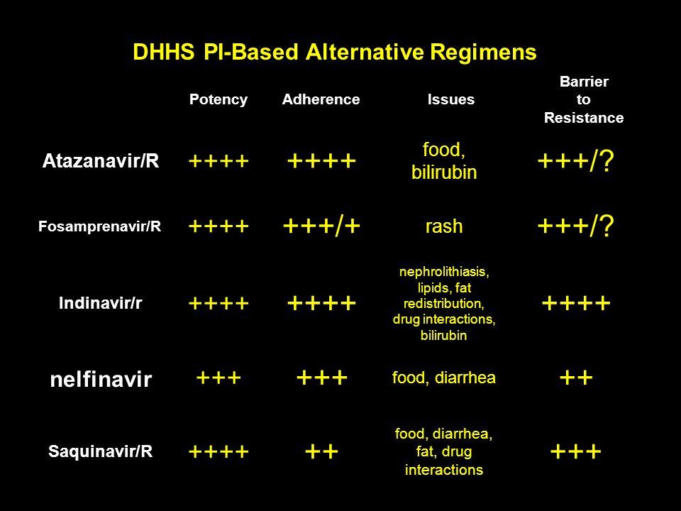 DHHS PI-Based Alternative Regimens PotencyAdherenceIssues Barrier to Resistance Atazanavir/R ++++ food, bilirubin +++/.