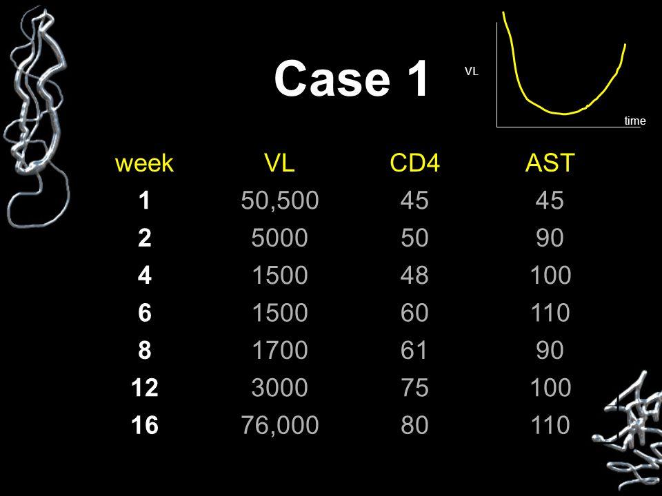 Case 1 weekVLCD4AST 150,50045 250005090 4150048100 6150060110 817006190 12300075100 1676,00080110 VL time