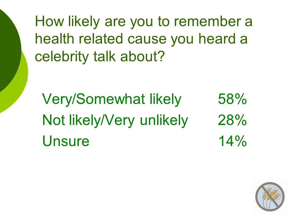 How likely are you to remember a health related cause you heard a celebrity talk about? Very/Somewhat likely 58% Not likely/Very unlikely28% Unsure14%