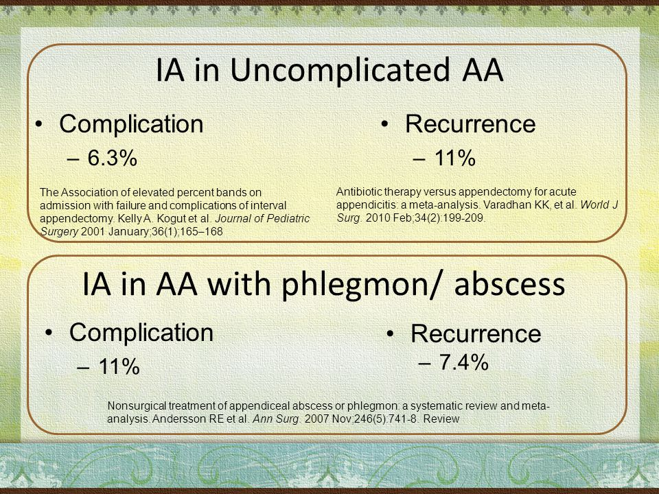 IA in Uncomplicated AA Recurrence –11% Complication –6.3% IA in AA with phlegmon/ abscess Recurrence –7.4% Complication –11% Nonsurgical treatment of appendiceal abscess or phlegmon: a systematic review and meta- analysis.