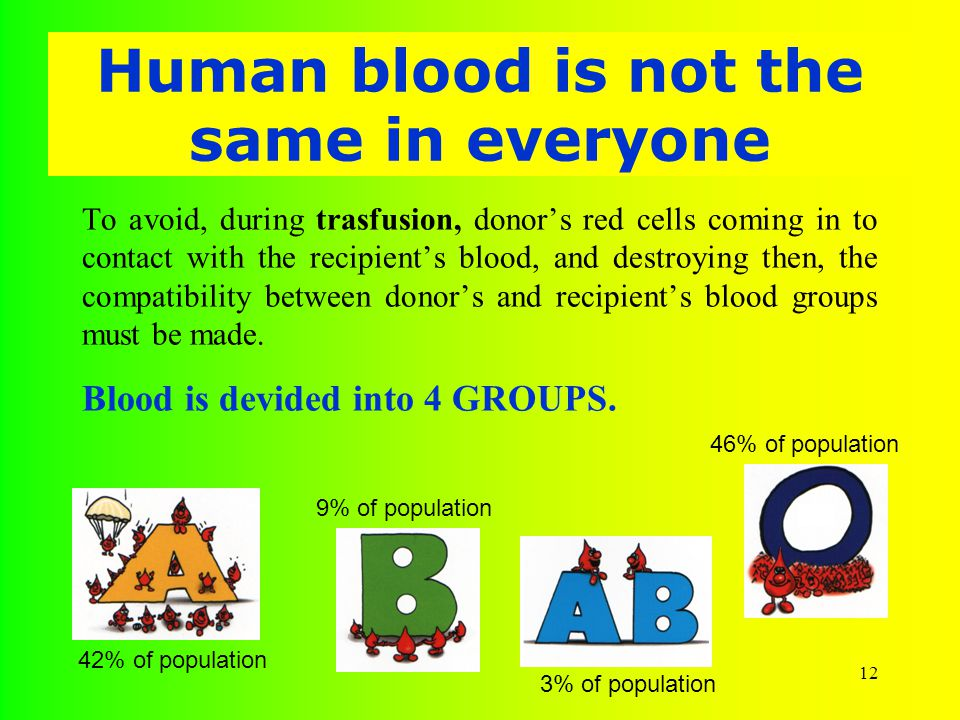 12 Human blood is not the same in everyone To avoid, during trasfusion, donor's red cells coming in to contact with the recipient's blood, and destroying then, the compatibility between donor's and recipient's blood groups must be made.