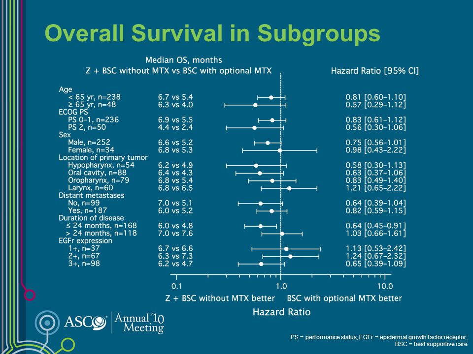 Progression-free Survival (IRC) IRC = Independent Review Committee; BSC = best supportive care; Z = zalutumumab; PFS = progression-free survival