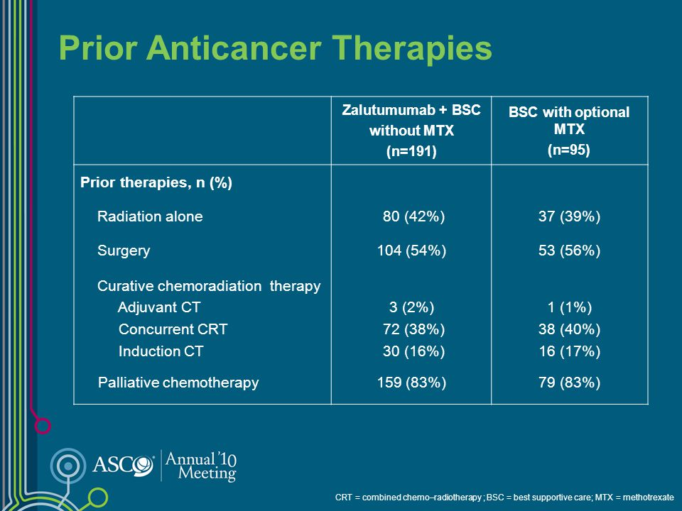 Zalutumumab and other Anti-cancer Therapies During Study Zalutumumab + BSC without MTX (n=191) BSC with optional MTX (n=95) Zalutumumab infusions, median (range)15 (0–101)– MTX as part of BSC, n (%)–74 (78%) Taxanes13 (7%)11 (12%) Platinum compounds9 (5%)13 (14%) MTX after zalutumumab16 (8%)– Pyrimidine analogues5 (3%)7 (7%) EGFr monoclonal antibodies3 (2%)5 (5%) Other10 (5%)10 (11%) ECOG = Eastern Cooperative Oncology Group; PS = performance status; BSC = best supportive care; MTX = methotrexate; EGFr = epidermal growth factor receptor