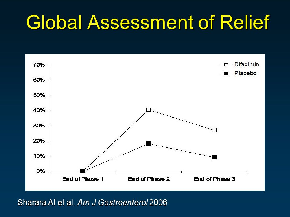 * * IBS patients Sharara AI et al. Am J Gastroenterol 2006 * p < 0.05 Global Assessment of Relief
