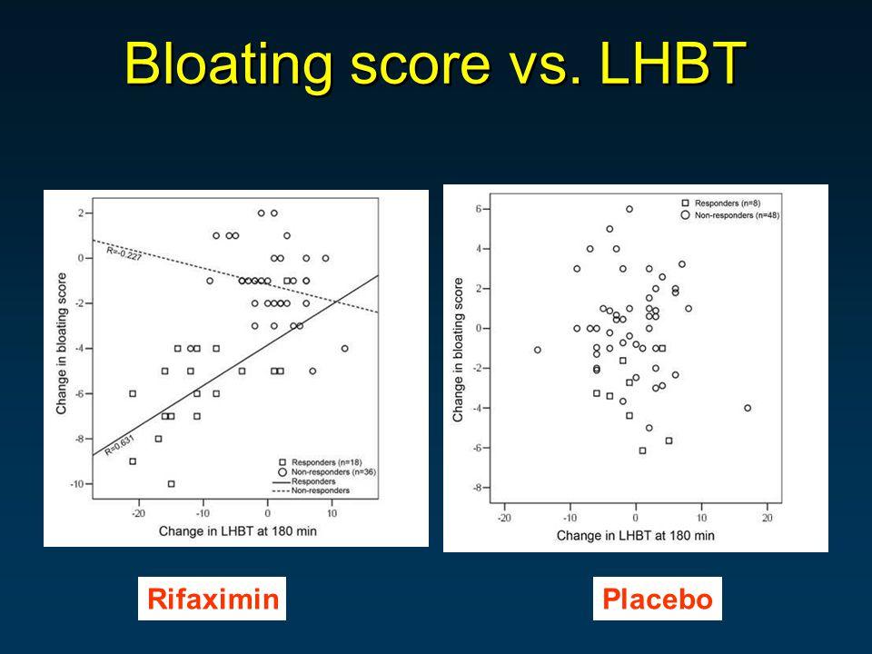 Bloating score vs. LHBT RifaximinPlacebo
