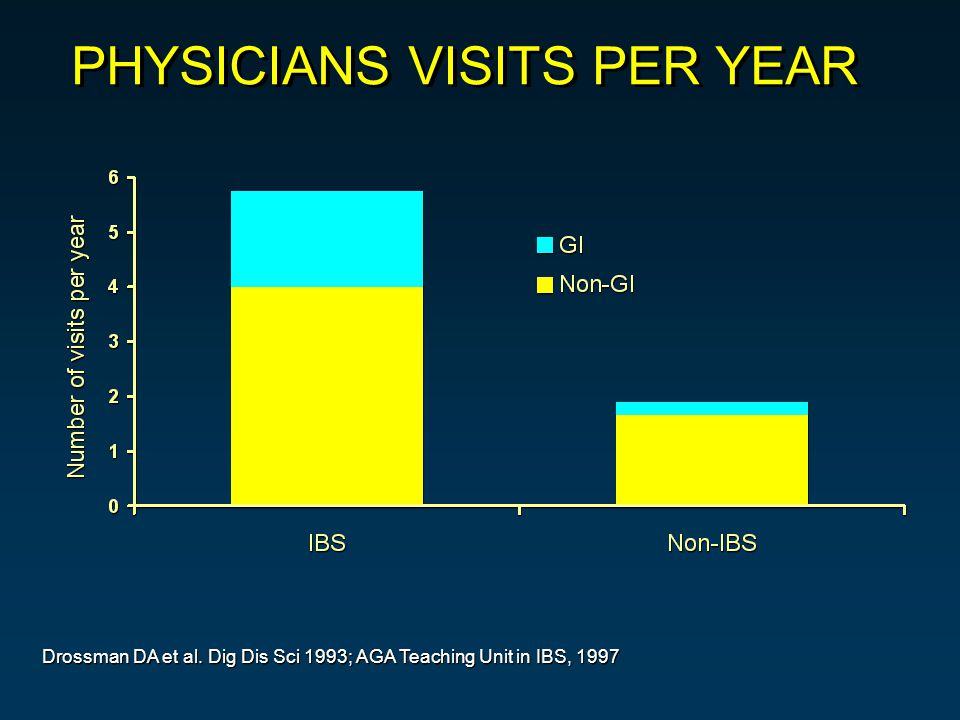 Drossman DA et al. Dig Dis Sci 1993; AGA Teaching Unit in IBS, 1997 PHYSICIANS VISITS PER YEAR