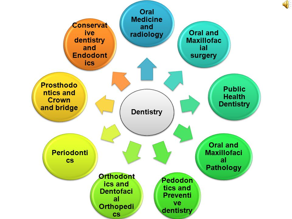 Dentistry Oral Medicine and radiology Oral and Maxillofac ial surgery Public Health Dentistry Oral and Maxillofaci al Pathology Pedodon tics and Preventi ve dentistry Orthodont ics and Dentofaci al Orthopedi cs Periodonti cs Prosthodo ntics and Crown and bridge Conservat ive dentistry and Endodont ics