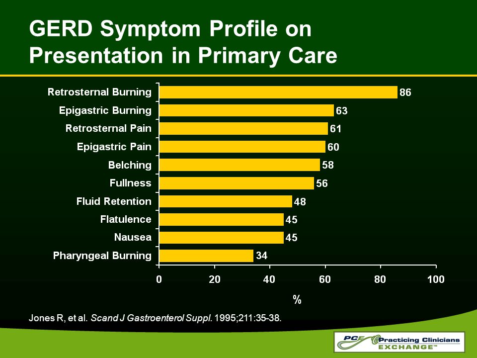 GERD Symptom Profile on Presentation in Primary Care Jones R, et al.